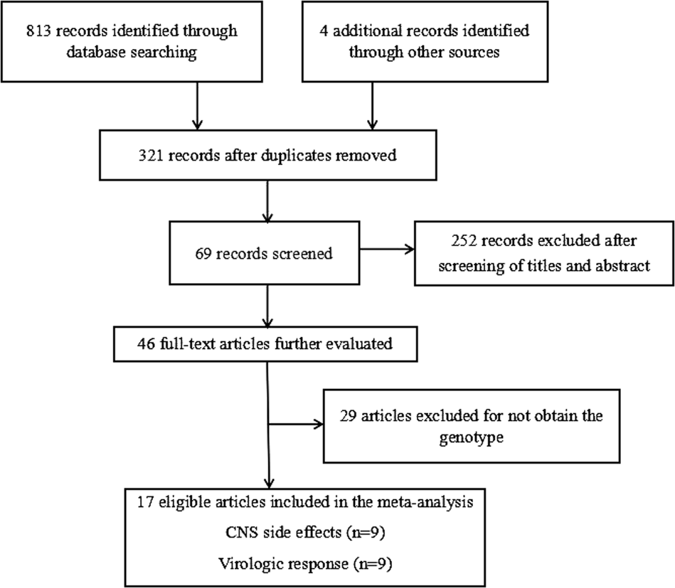 Meta-analysis of the associations of CYP2B6-516G>T