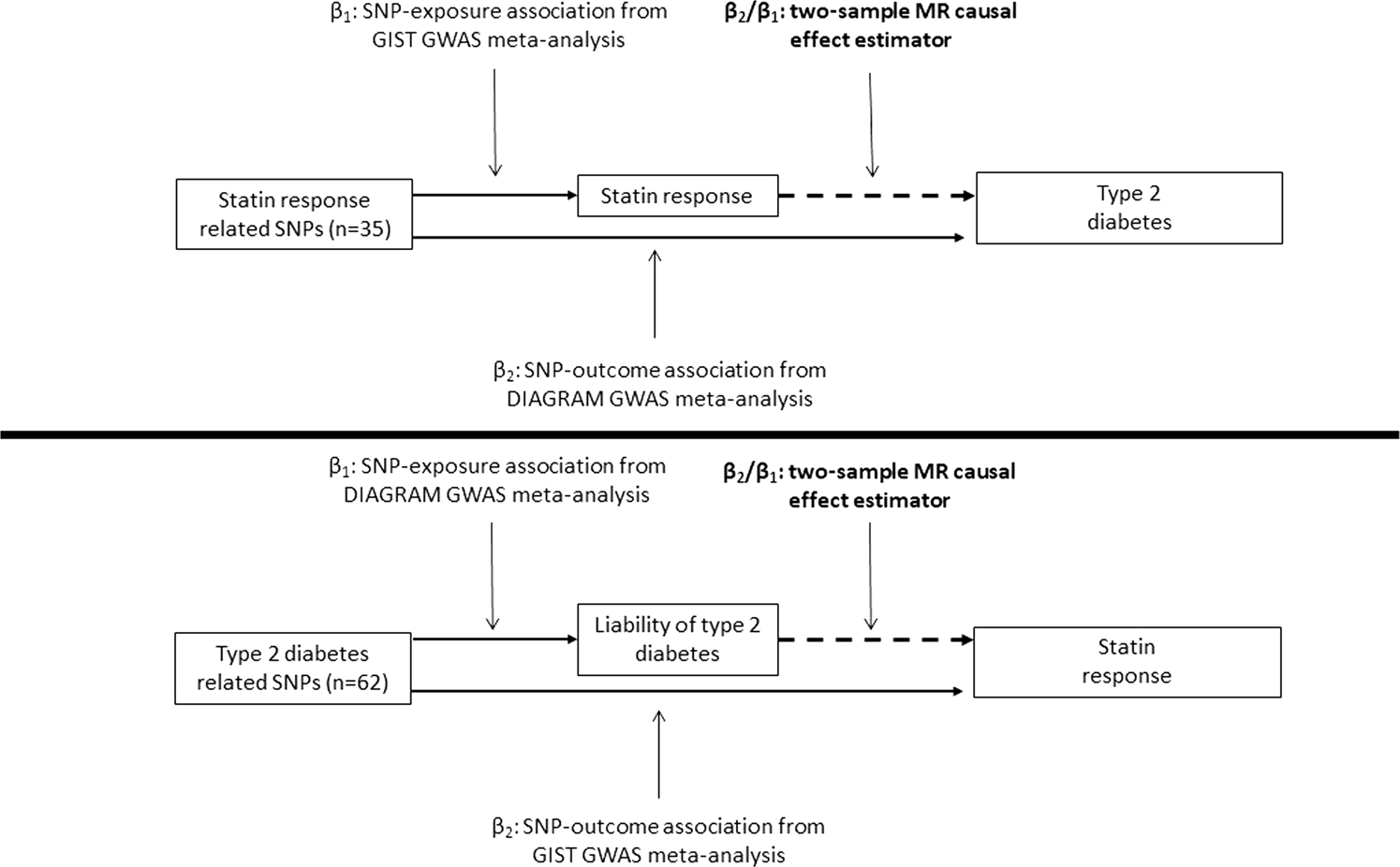Statin-induced LDL cholesterol response and type 2 diabetes: a bidirec