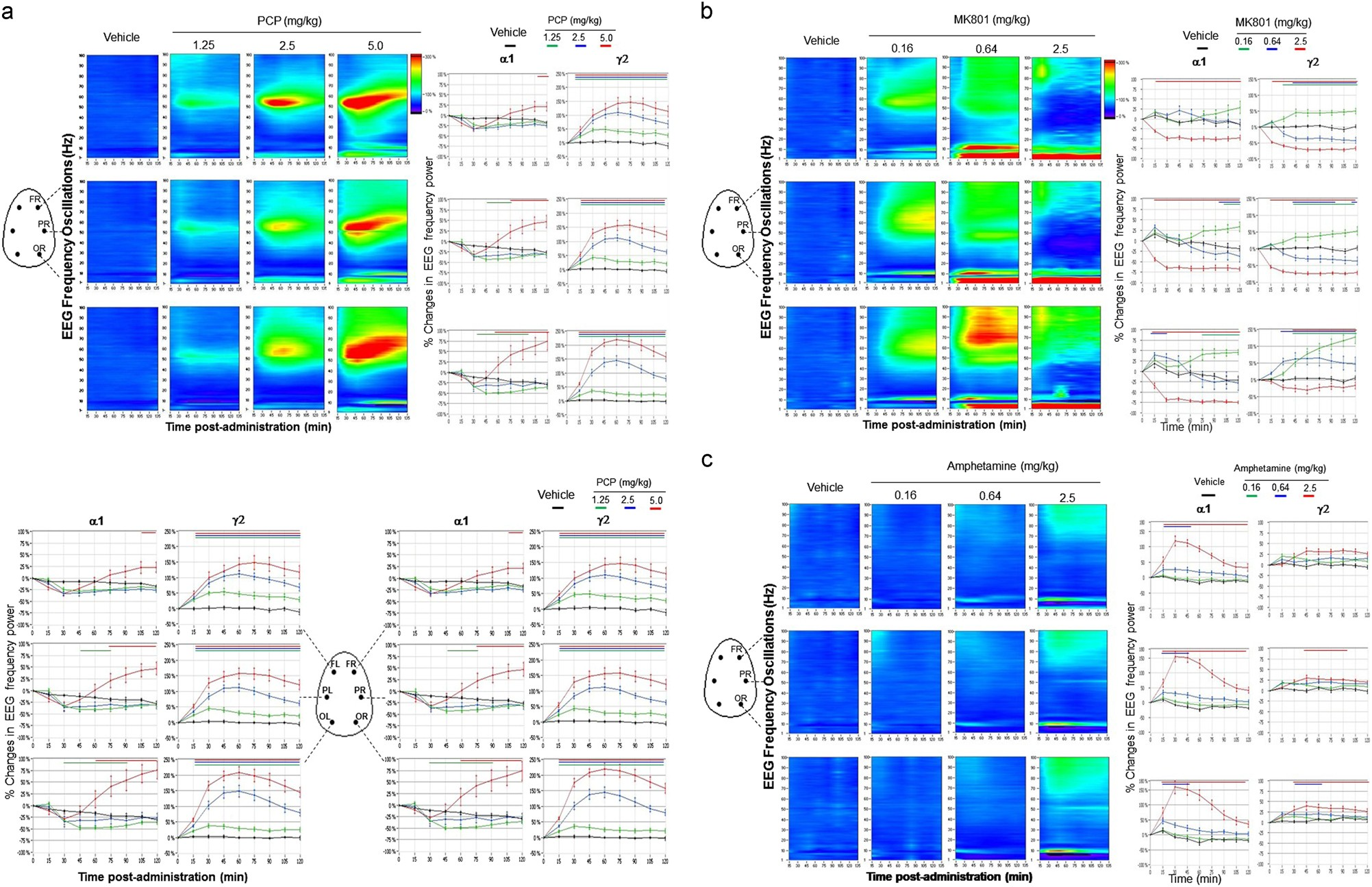 Cortical High Gamma Network Oscillations And Connectivity A Synchronous Generator Shortcircuit System Faults Springer Translational Index For Antipsychotics To Normalize Aberrant Neurophysiological Activity