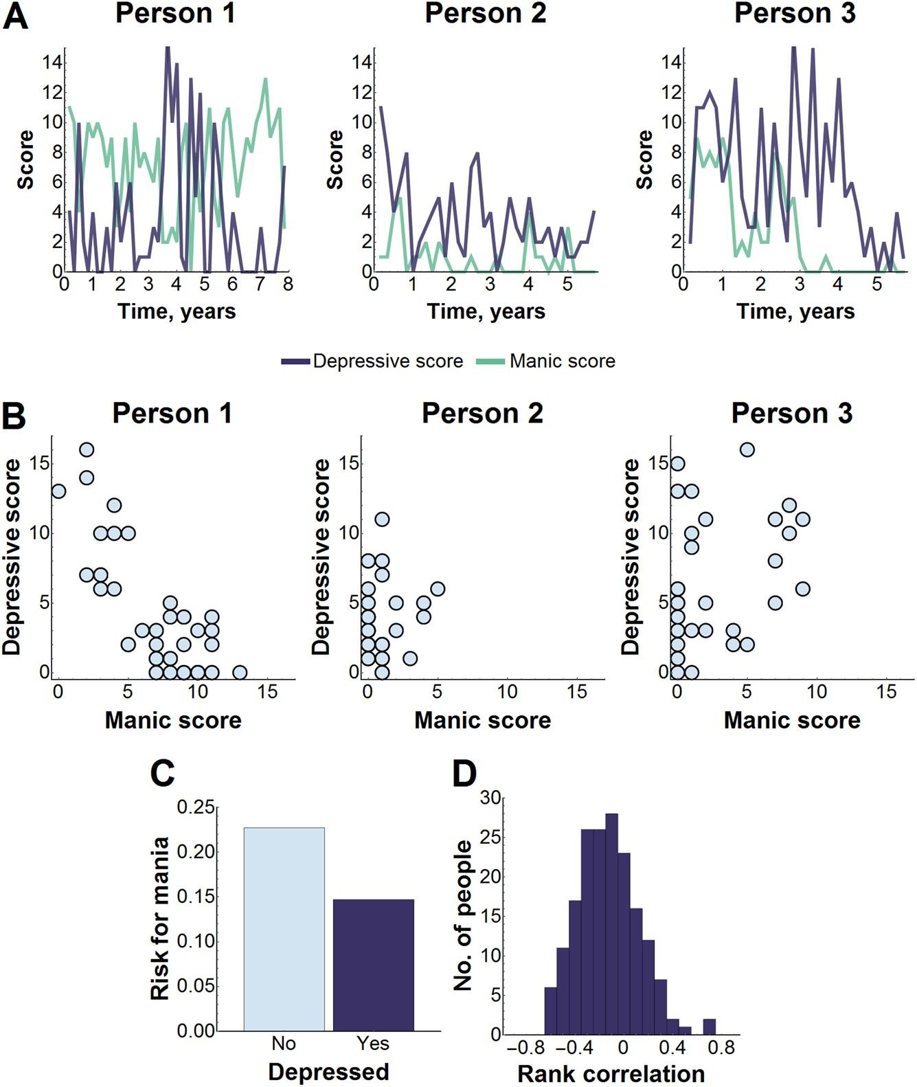 testing frameworks for personalizing bipolar disorder