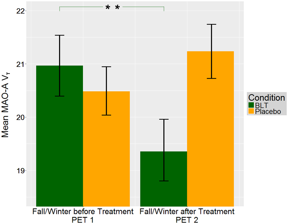 Brain monoamine oxidase A in seasonal affective disorder and