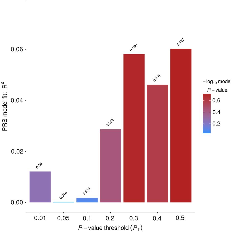 Exploratory genome-wide association analysis of response to
