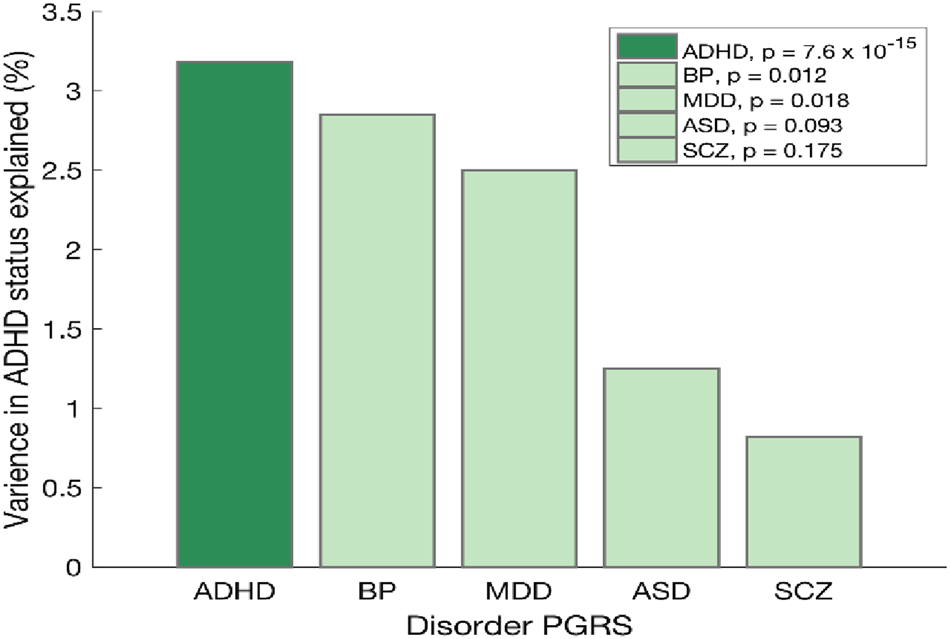 Recent Developments In The Genetics Of Attention Deficit Hyperactivity >> A Case Control Genome Wide Association Study Of Adhd