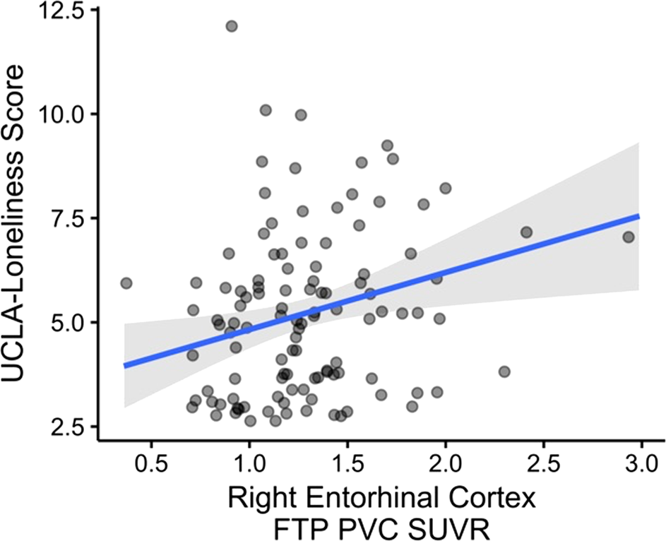 Regional tau pathology and loneliness in cognitively normal