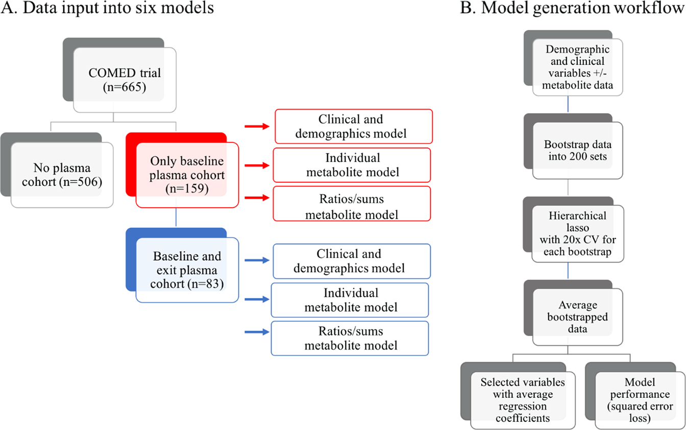 Can targeted metabolomics predict depression recovery
