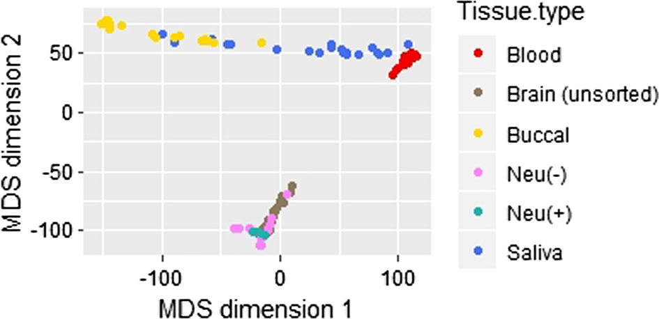 Genome-wide DNA methylation comparison between live human brain and