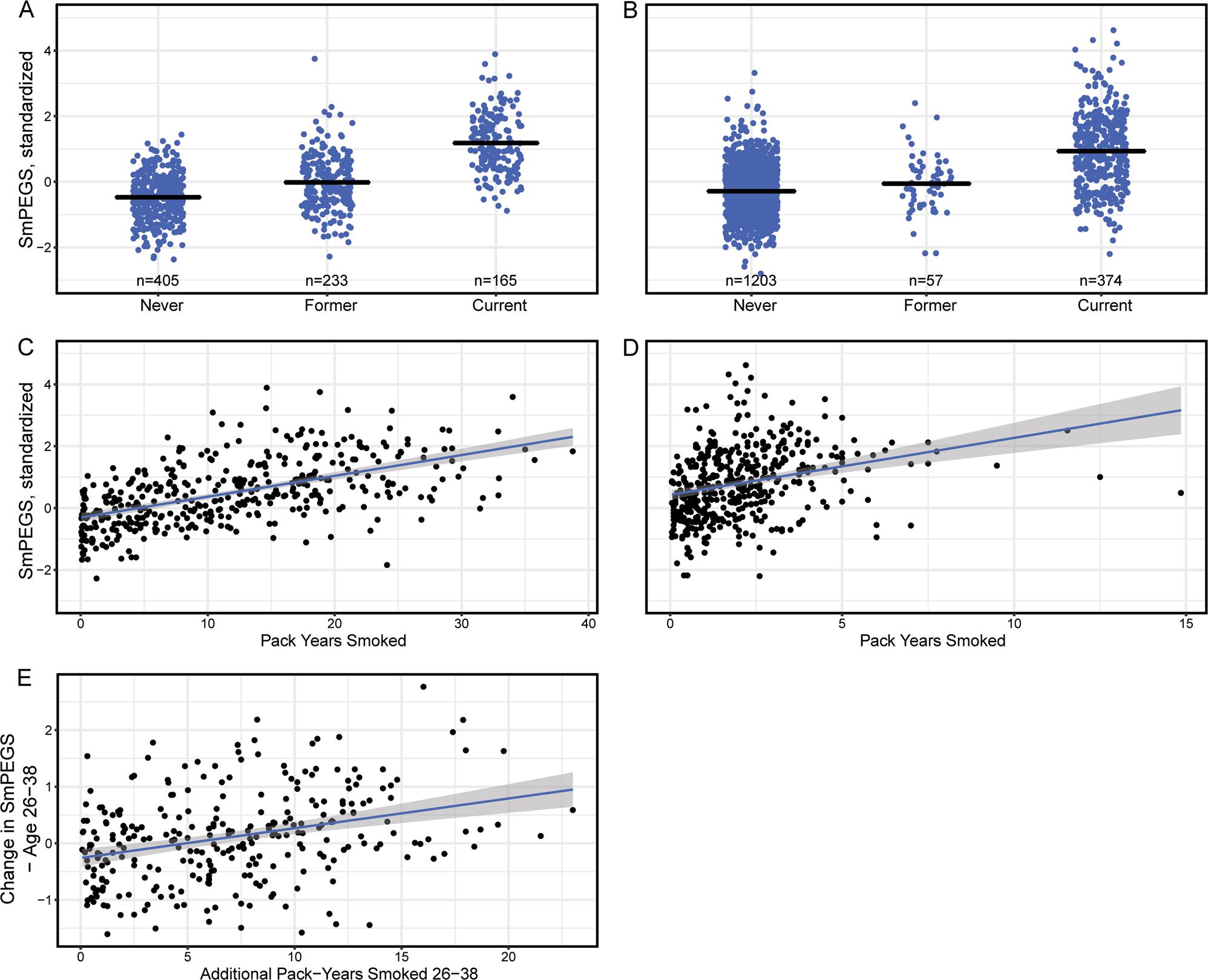 Establishing a generalized polyepigenetic biomarker for