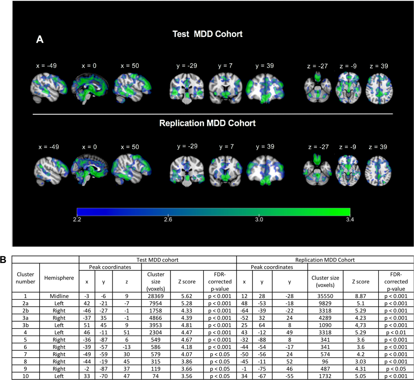 Profound and reproducible patterns of reduced regional gray matter