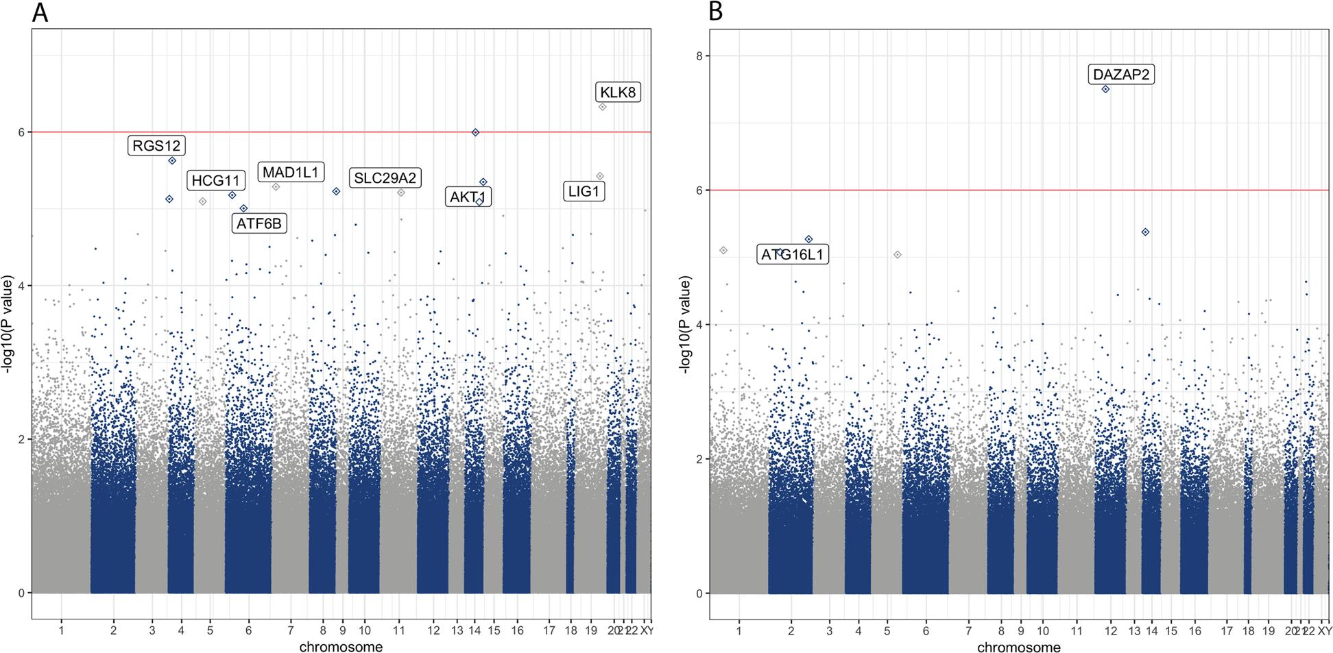 Epigenome-wide association study of depression