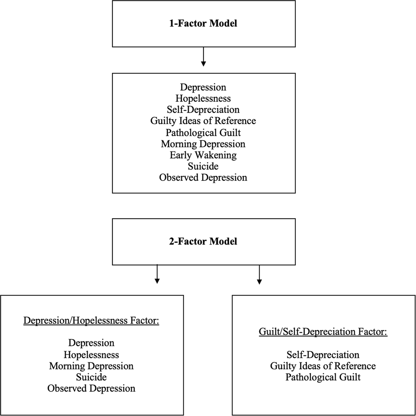 The latent structure of depressive symptoms across clinical