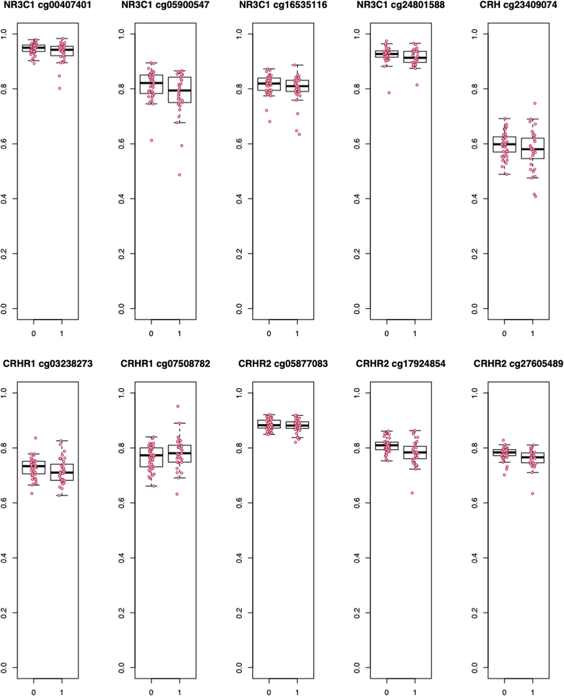 DNA methylation of HPA-axis genes and the onset of major depressive di