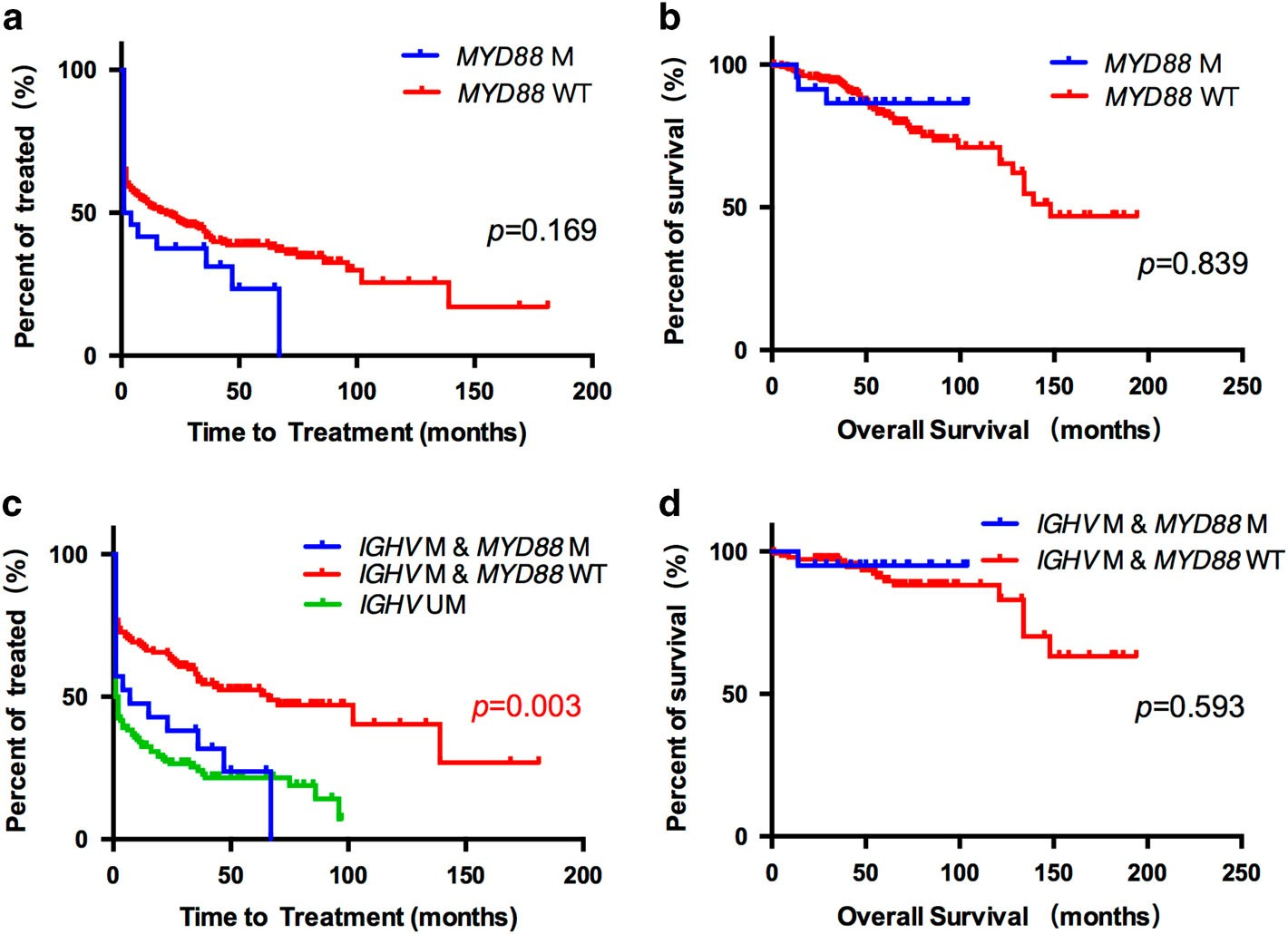 MYD88 mutations predict unfavorable prognosis in Chronic