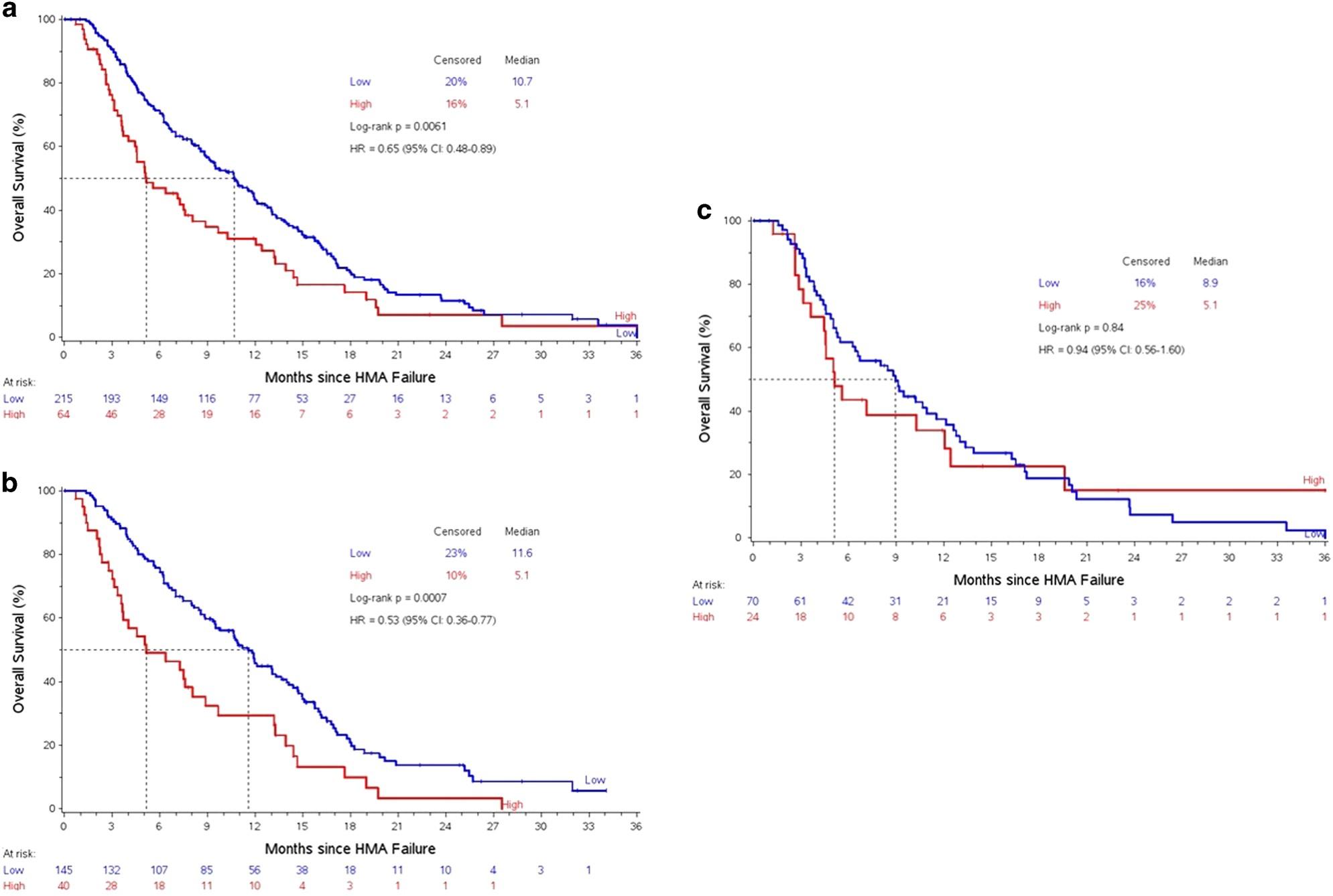 Validation of a post-hypomethylating agent failure