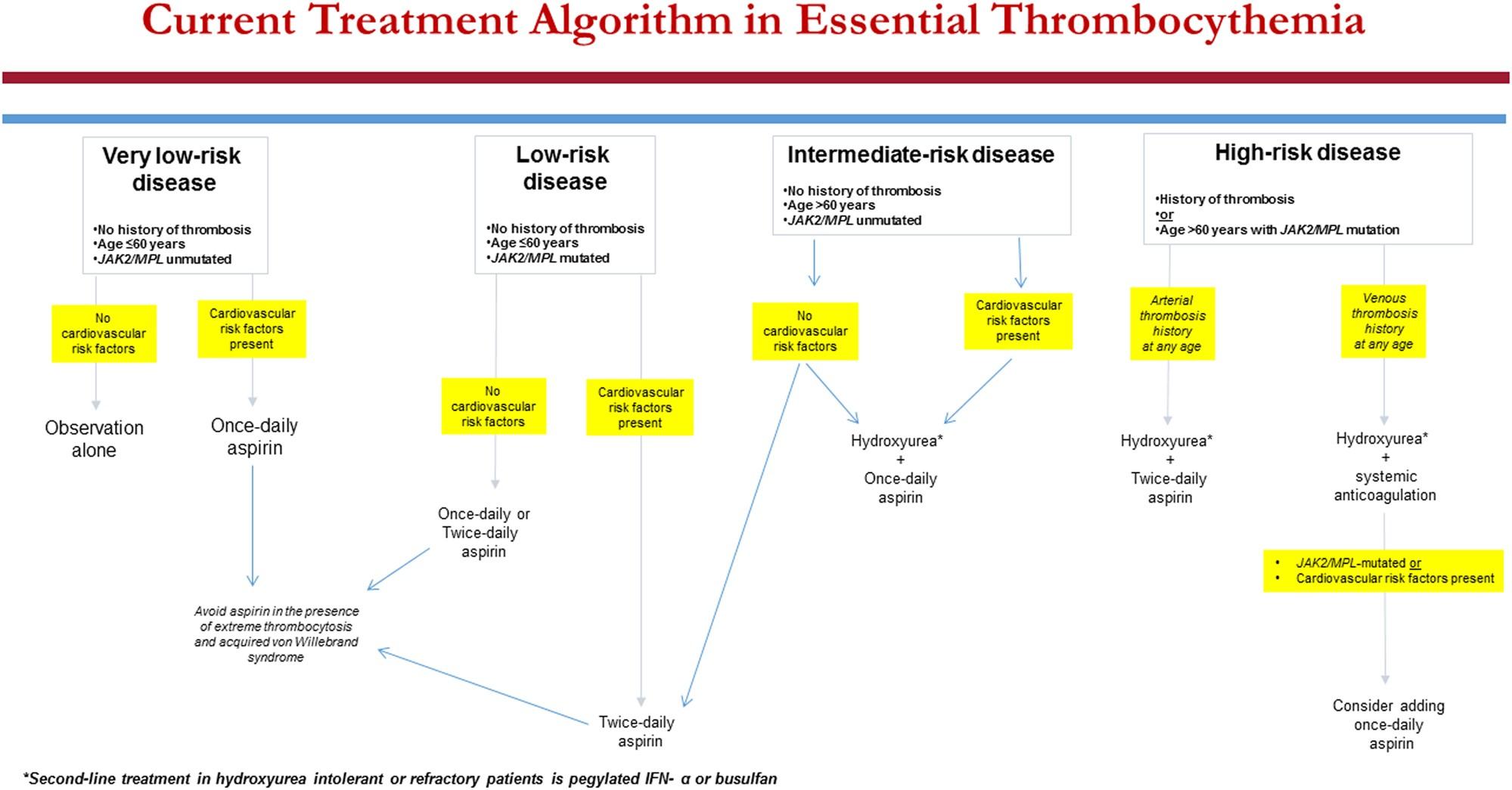 Essential thrombocythemia treatment algorithm 2018 | Blood
