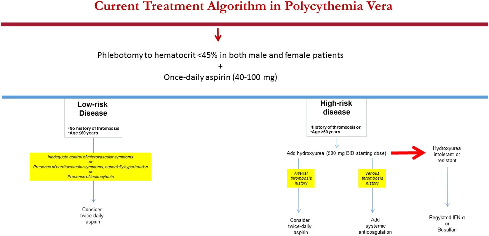 Polycythemia vera treatment algorithm 2018 | Blood Cancer