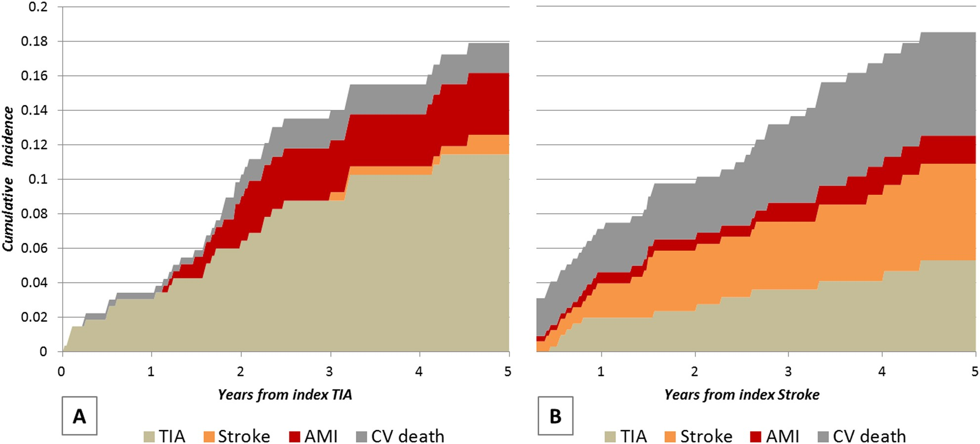 Benefit-risk profile of cytoreductive drugs along with
