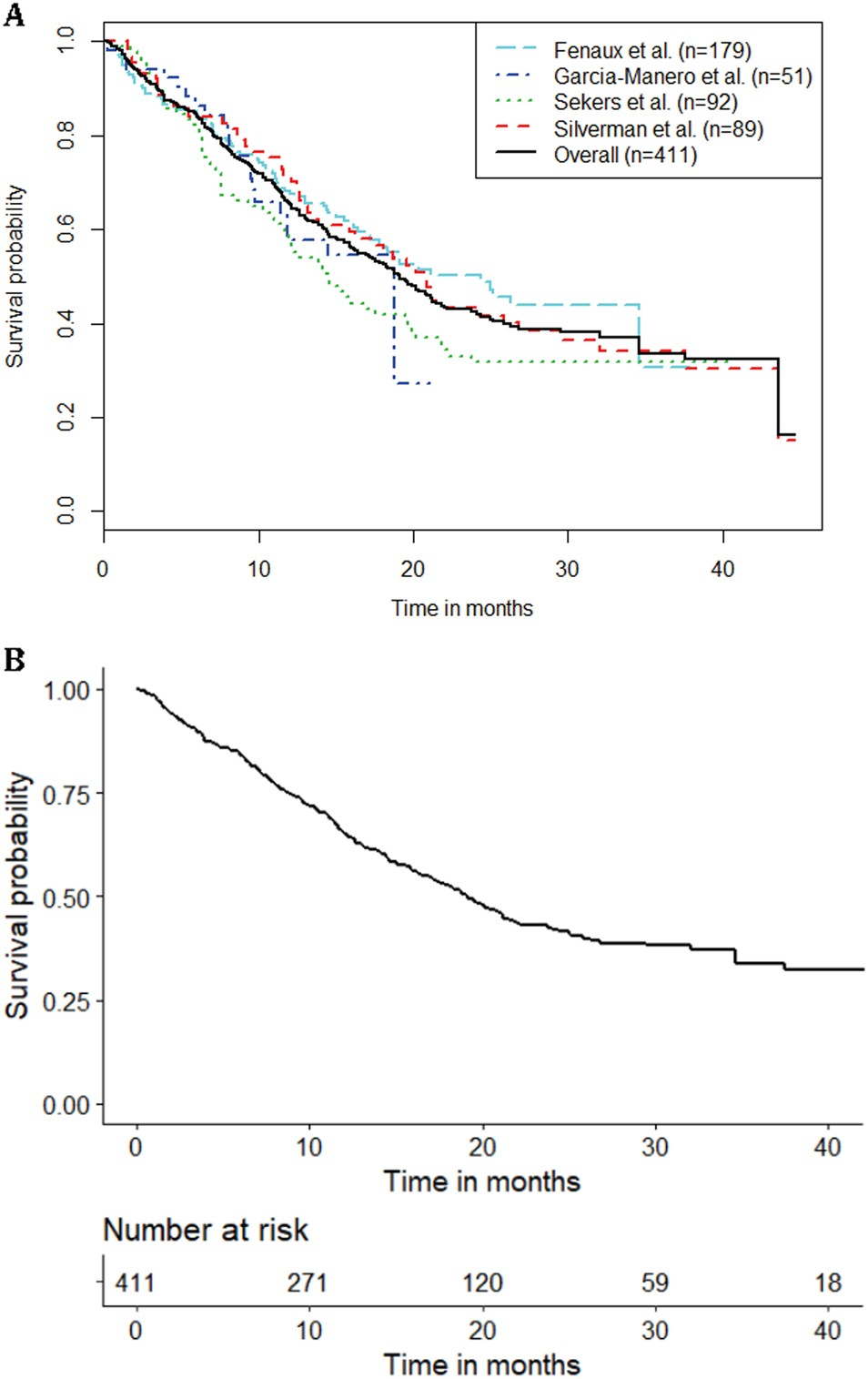 Counseling Patients With Higher Risk Mds Regarding Survival Types Of White Blood Cells Diagram Myelodysplastic Syndromes Treatment Azacitidine Therapy Are We Using Realistic Estimates Cancer Journal
