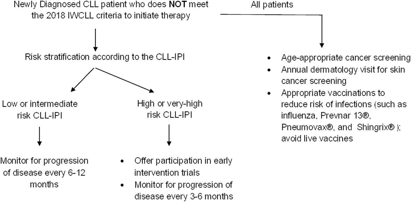 Chronic lymphocytic leukemia treatment algorithm 2018