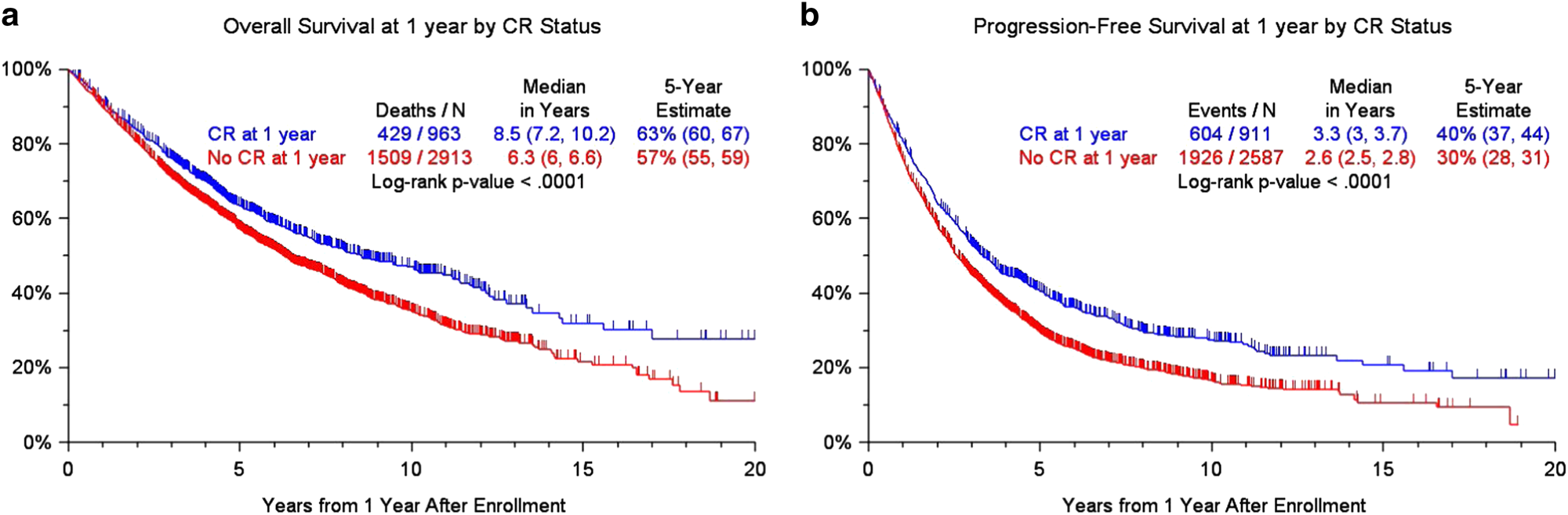 Clinical predictors of long-term survival in newly diagnosed