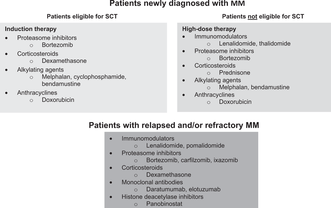 Management of cardiovascular risk in patients with multiple