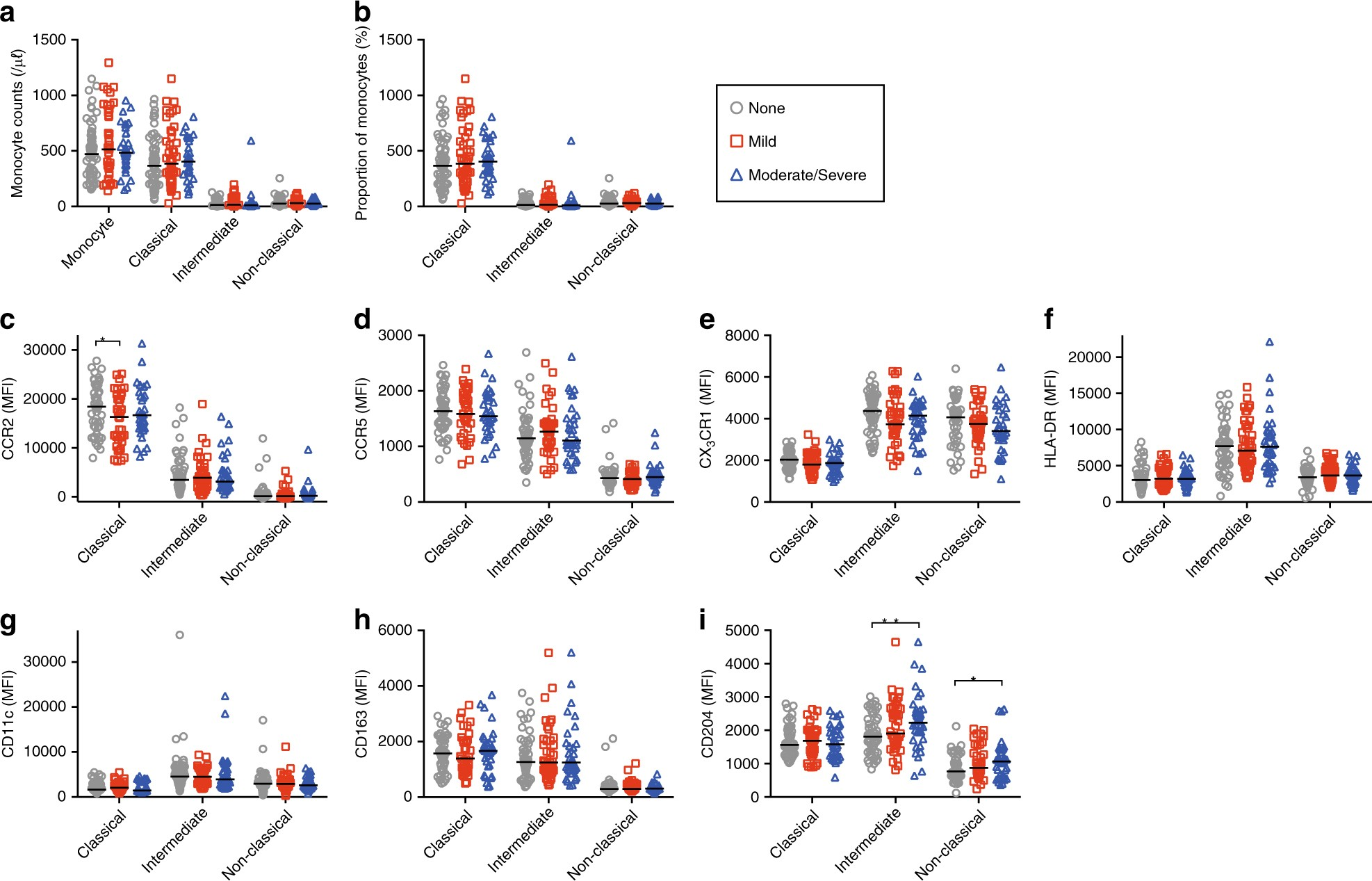 Circulating monocyte subsets in human chronic graft-versus-host