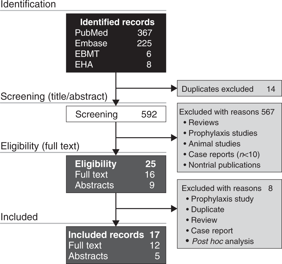 Systematic review of defibrotide studies in the treatment of