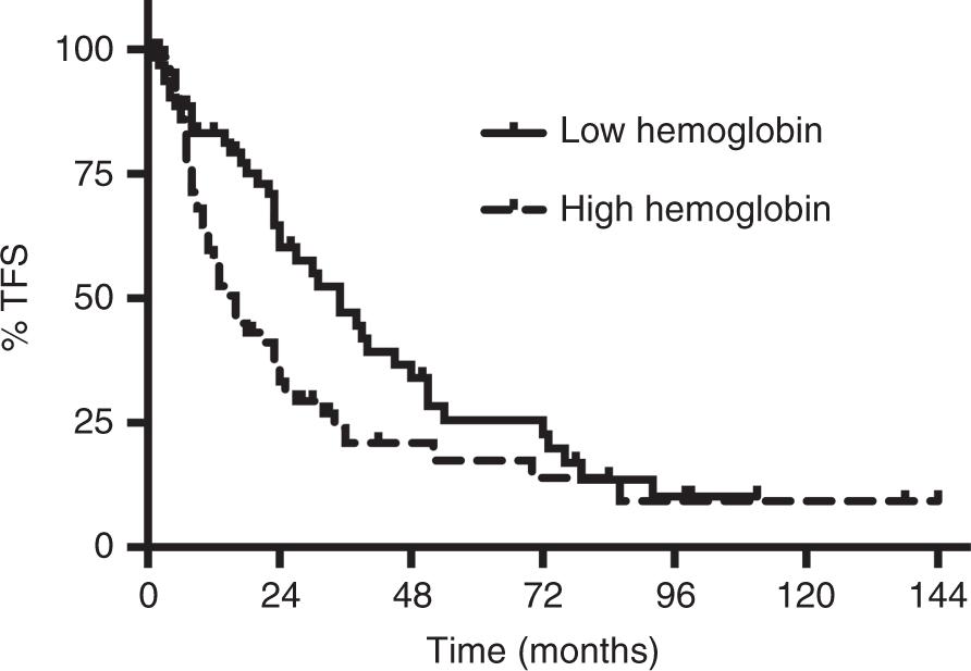 Pretransplant hemoglobin and creatinine clearance correlate with treat