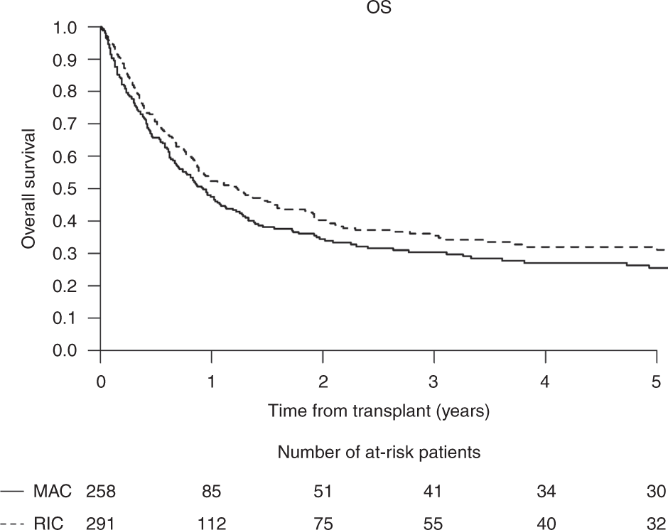 Transplant outcomes for patients with therapy-related acute myeloid le