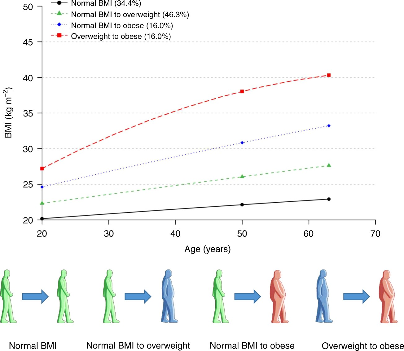 Body mass index BMI trajectories and risk of colorectal cancer ...