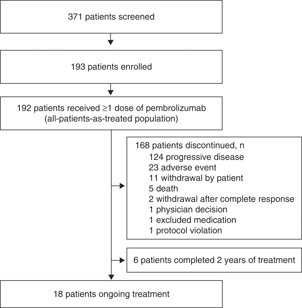 Efficacy and safety of pembrolizumab in recurrent/metastatic