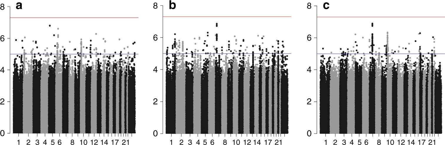 Genome-wide association study of germline variants and
