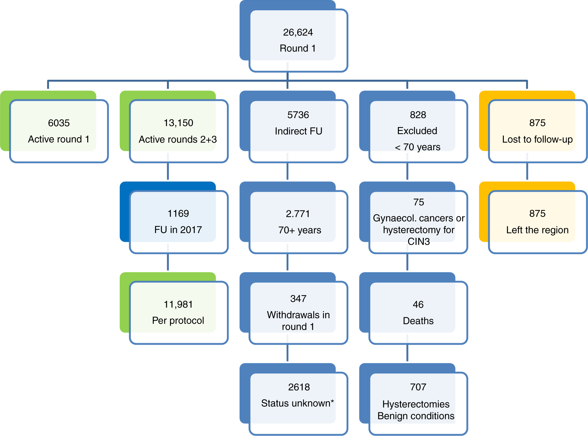 Reduction of cervical cancer incidence within a primary HPV