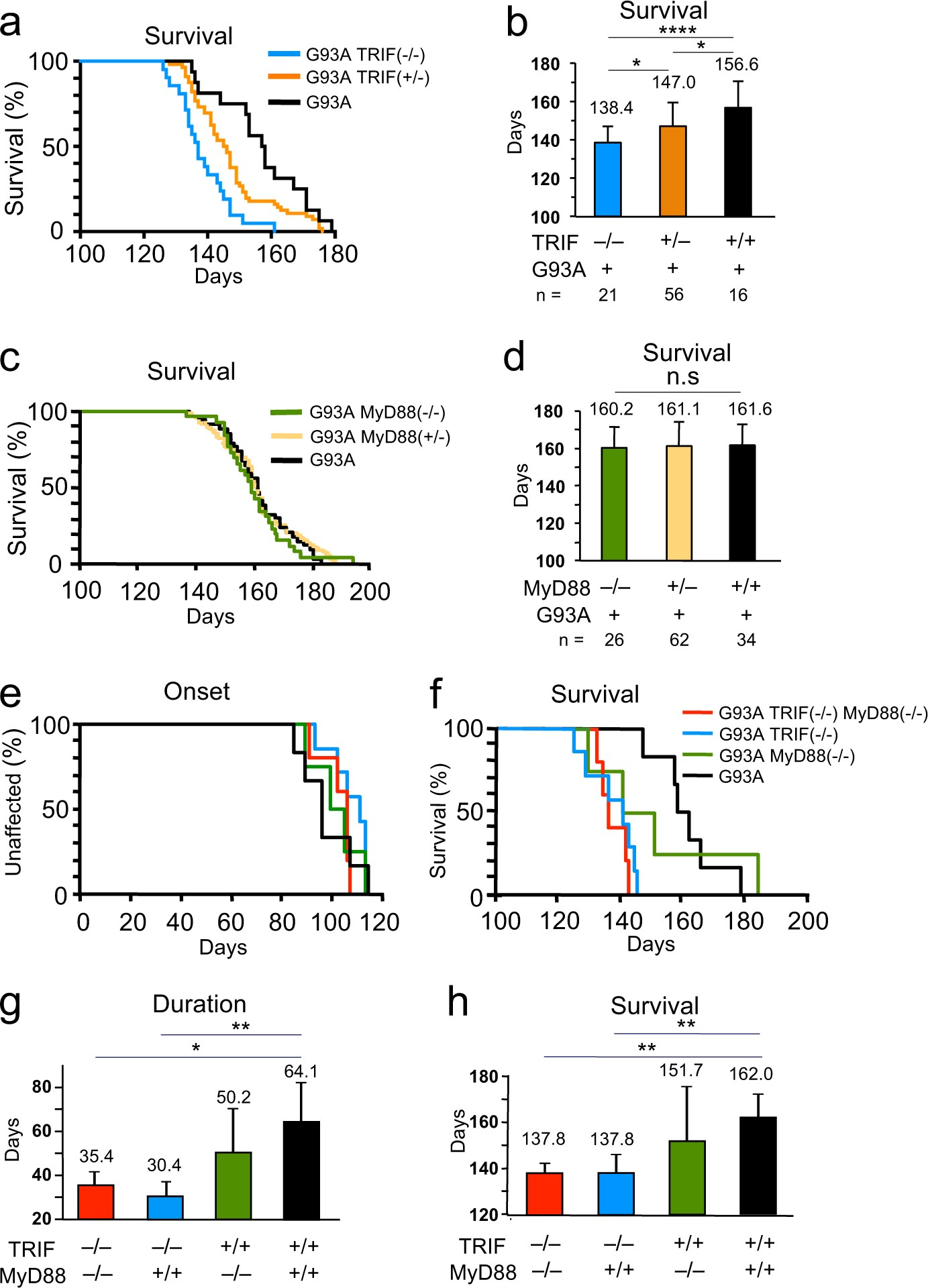 Innate Immune Adaptor Trif Deficiency Accelerates Disease Forward And Reverse Motor Control Circuit Moreover Progression Of Als Mice With Accumulation Aberrantly Activated Astrocytes Cell Death