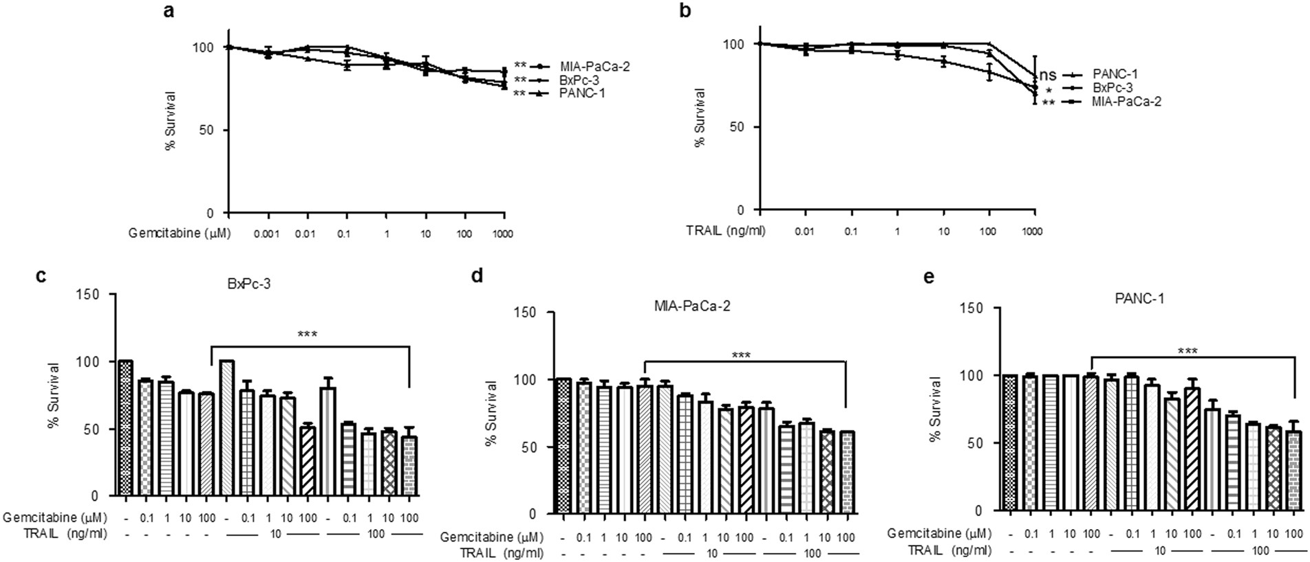 Implication of 4E-BP1 protein dephosphorylation and accumulation in