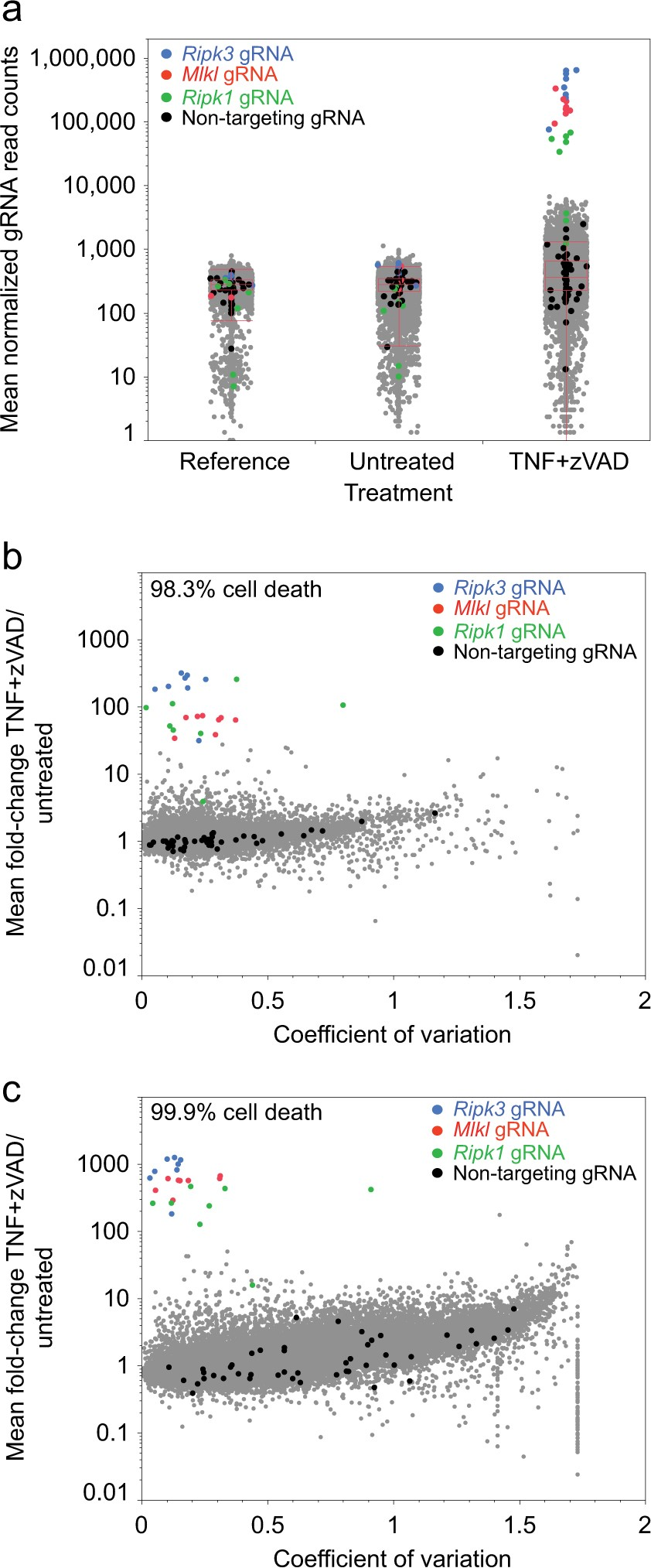 Crispr Whole Genome Screening Identifies New Necroptosis Regulators Ntc Selection Criteria Steady State Current And Ripk1 Alternative Splicing Cell Death Disease