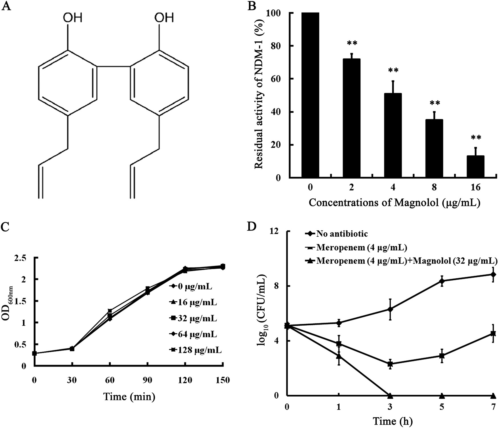 Magnolol restores the activity of meropenem against NDM-1