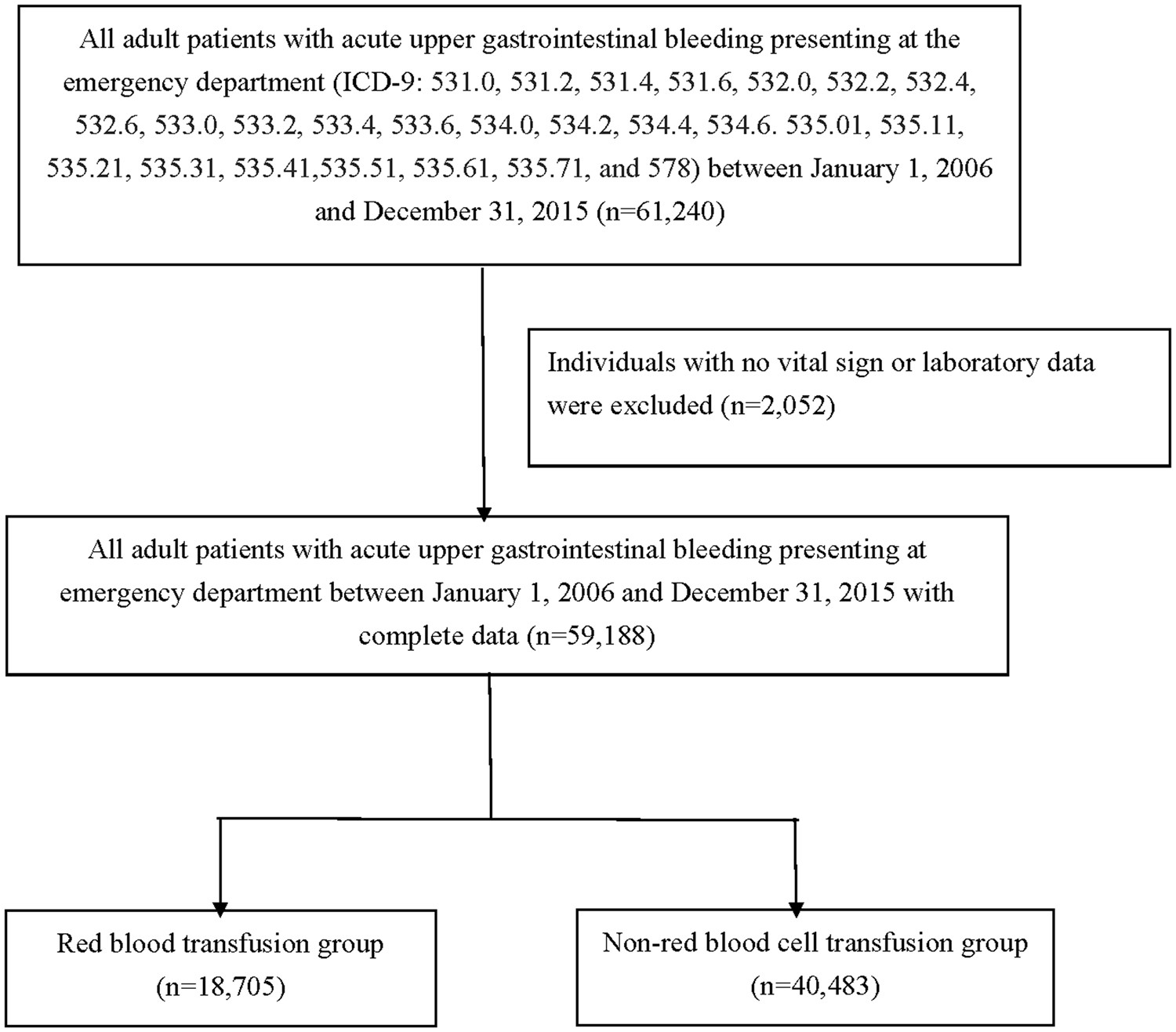 The Association Between Red Blood Cell Transfusion And Outcomes In White Diagram For Kids To Tell Cells Patients With Upper Gastrointestinal Bleeding Clinical Translational