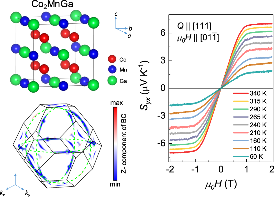 Anomalous Nernst effect beyond the magnetization scaling