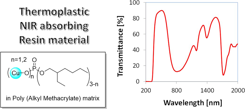 Solubility of thermostable alkyl phosphate ester copper complexes in p