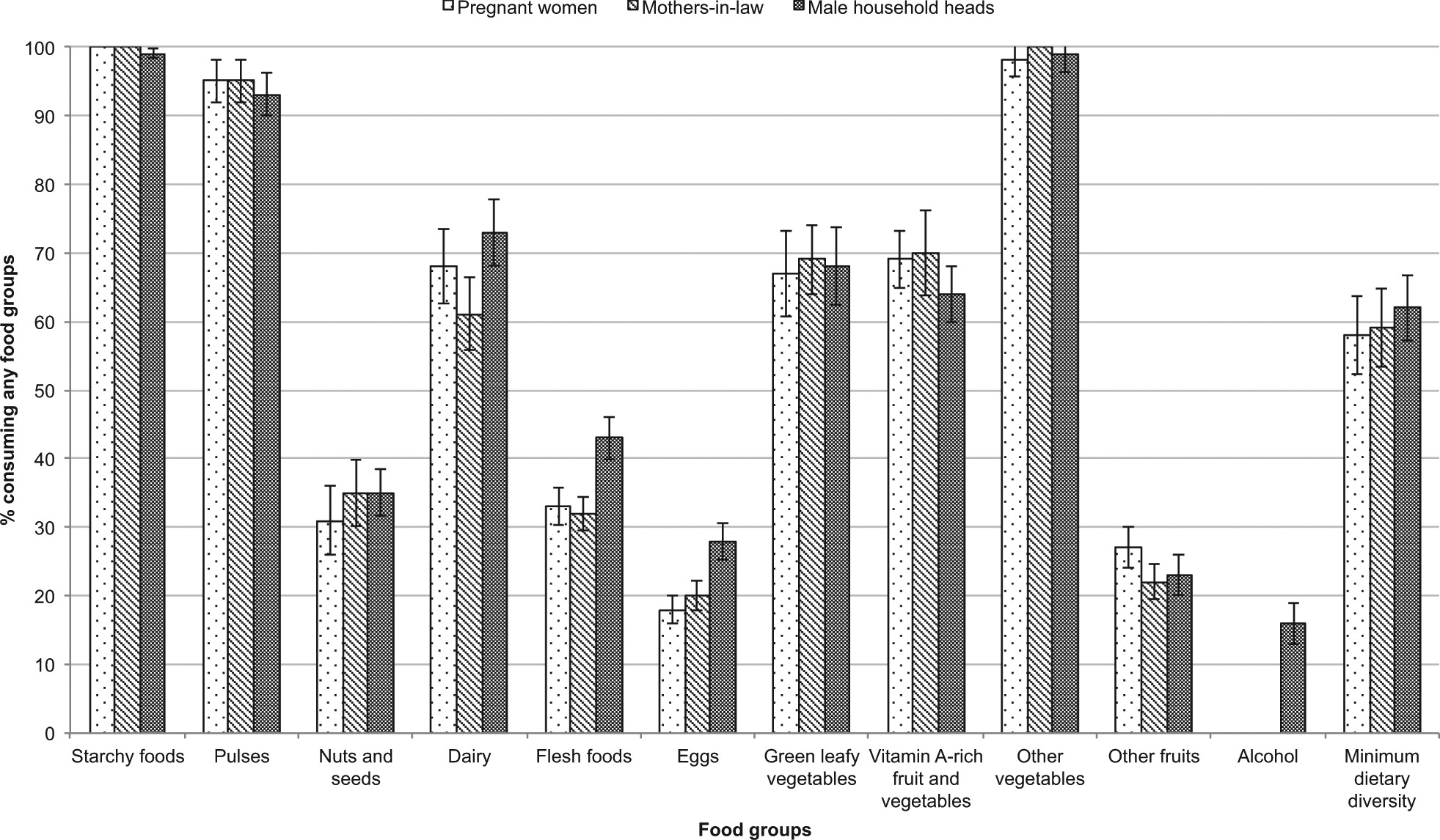 Status and determinants of intra-household food allocation