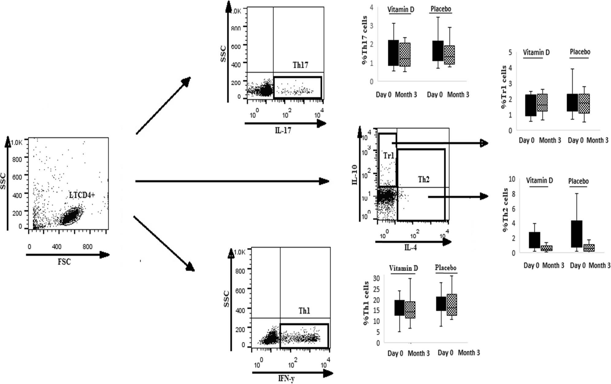 98c9312bd Effects of vitamin D supplements on frequency of CD4 + T-cell subsets in  women with Hashimoto s thyroiditis  a double-blind placebo-controlled study  ...