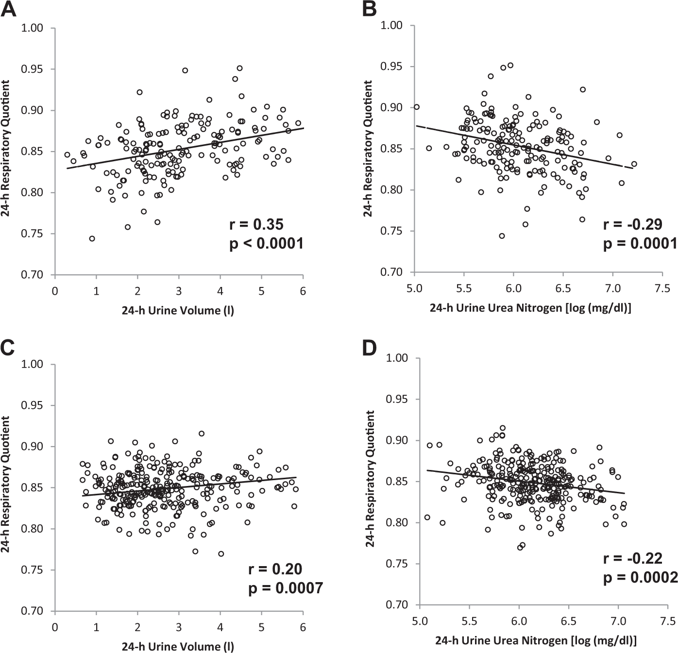 Hydration biomarkers and copeptin: relationship with ad