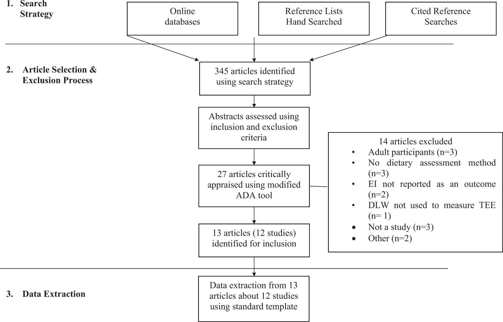 A systematic review of the validity of dietary assessment methods in c