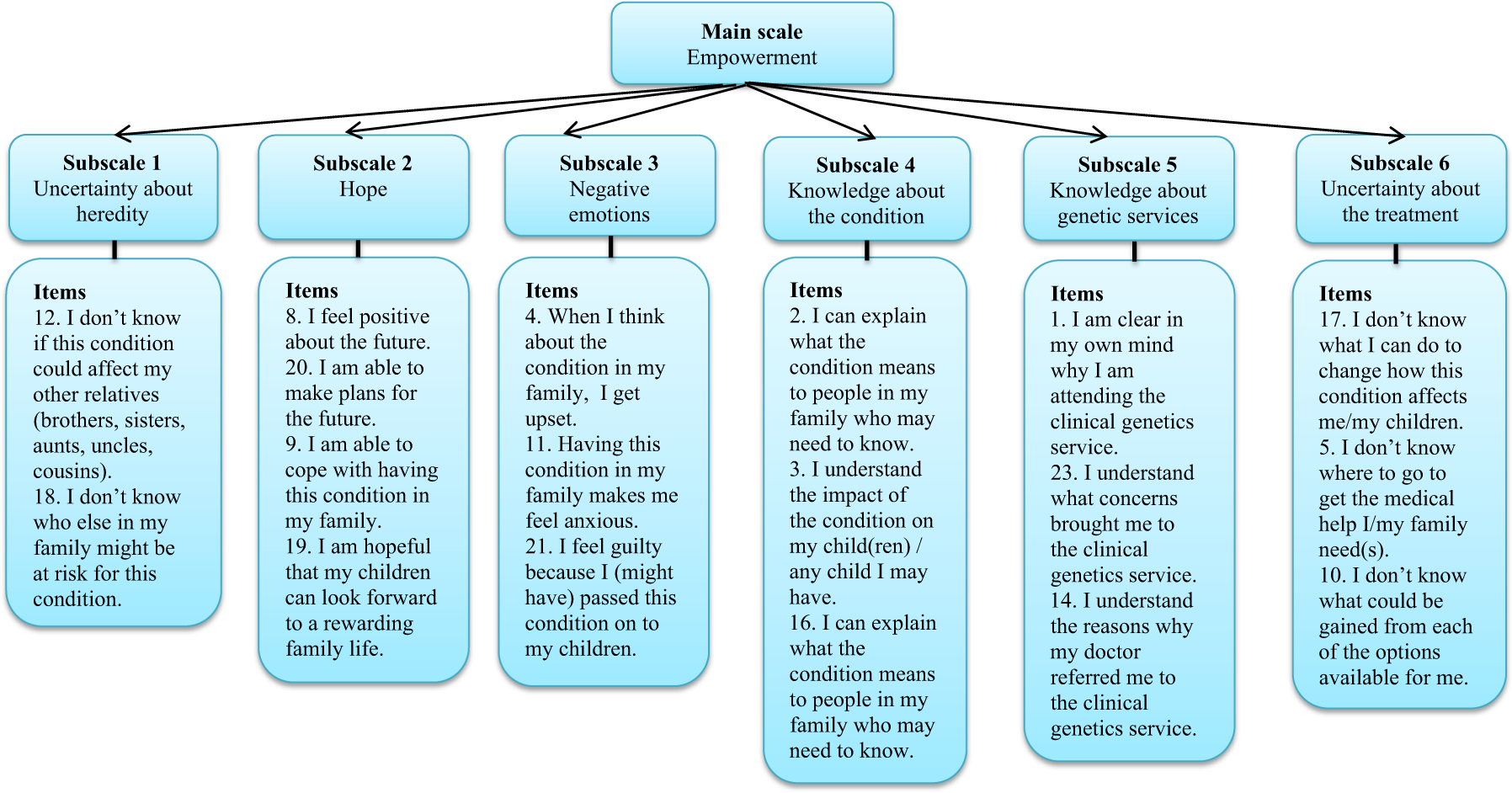 A validated PROM in genetic counselling: the psychometric properties o