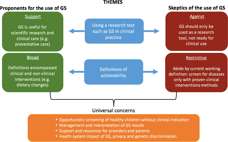 Primary care provider perspectives on using genomic sequencing in the
