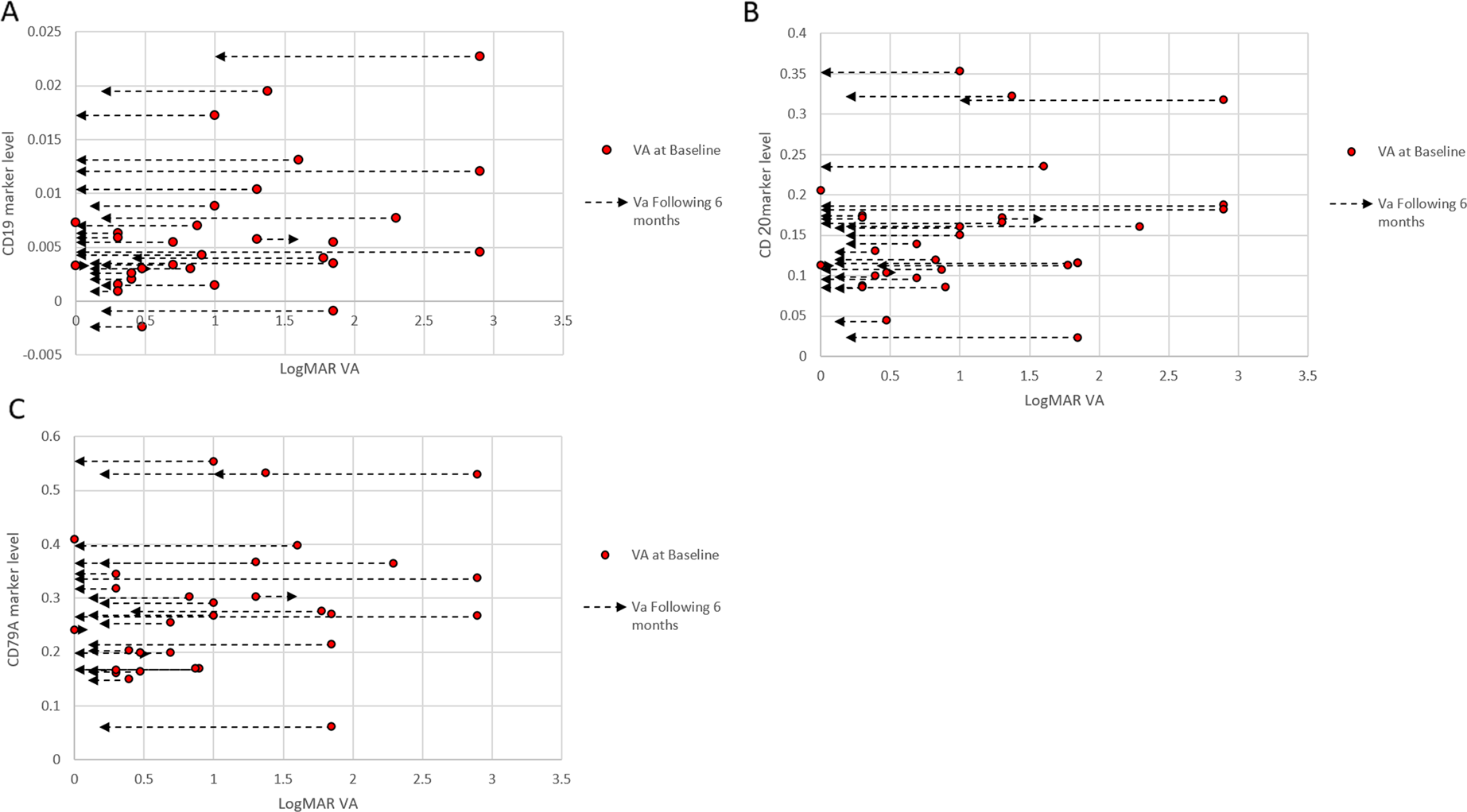 B-cell related biomarkers associated with severity of the first demyel
