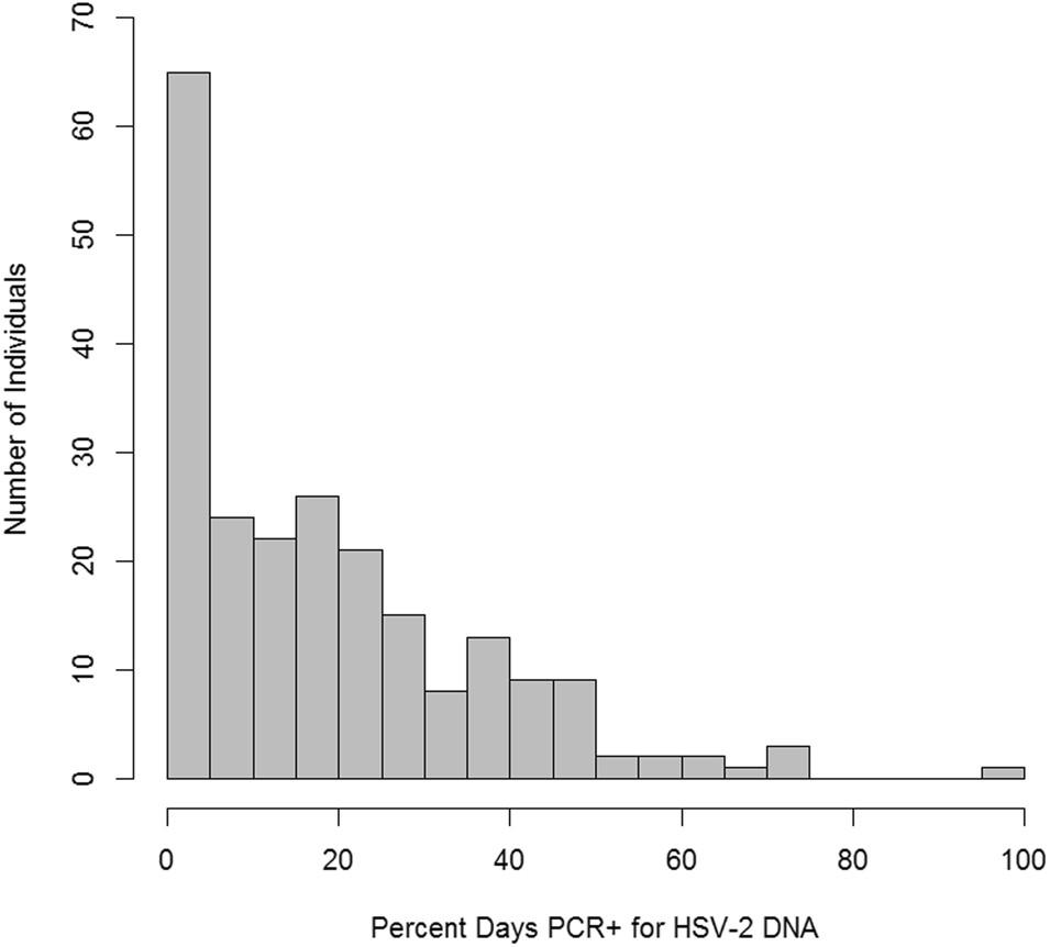 Genome-wide association study (GWAS) of human host factors