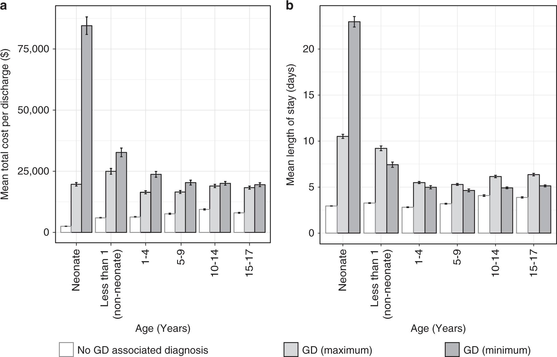 Autisms Costs To Us Economy Estimated >> Estimating The Burden And Economic Impact Of Pediatric Genetic