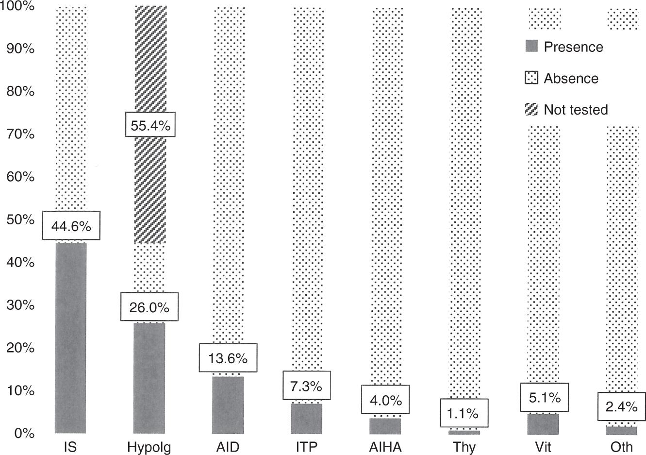 Immunopathological manifestations in Kabuki syndrome: a registry study