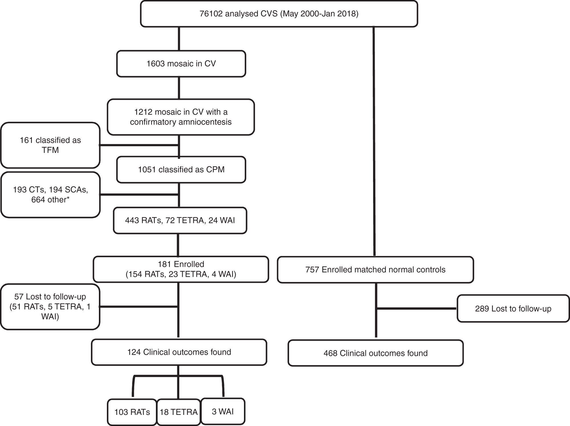 Outcomes in pregnancies with a confined placental mosaicism